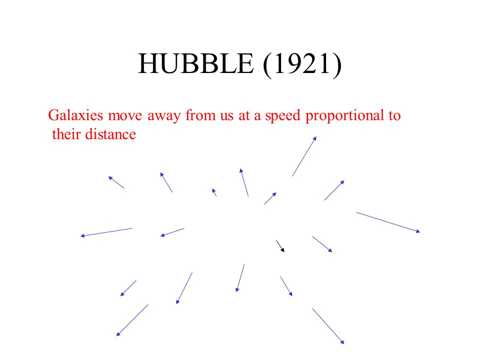 HUBBLE (1921) Galaxies move away from us at a speed proportional to