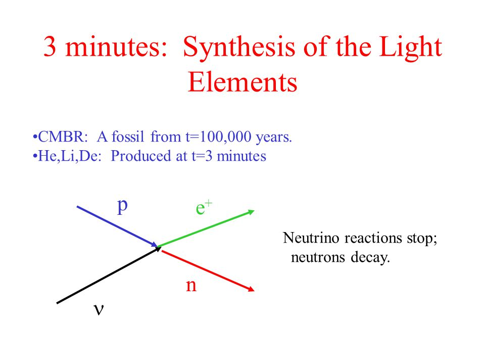 3 minutes: Synthesis of the Light Elements
