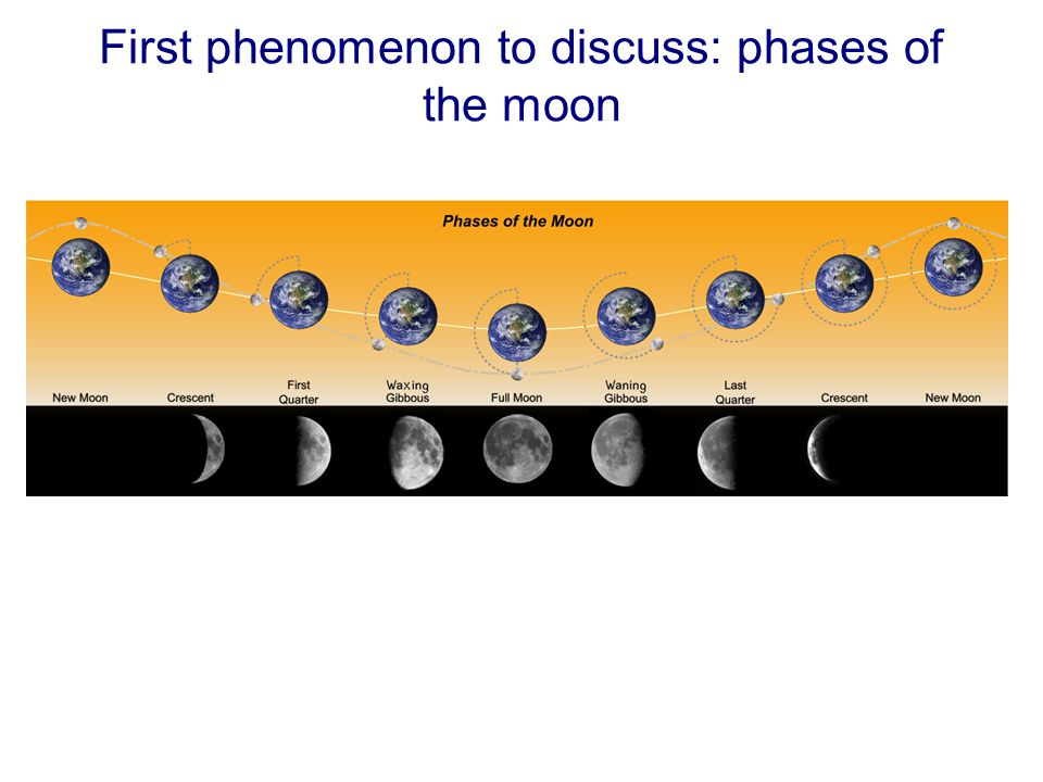 First phenomenon to discuss: phases of the moon