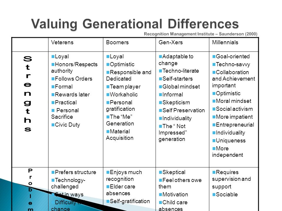 Valuing Generational Differences