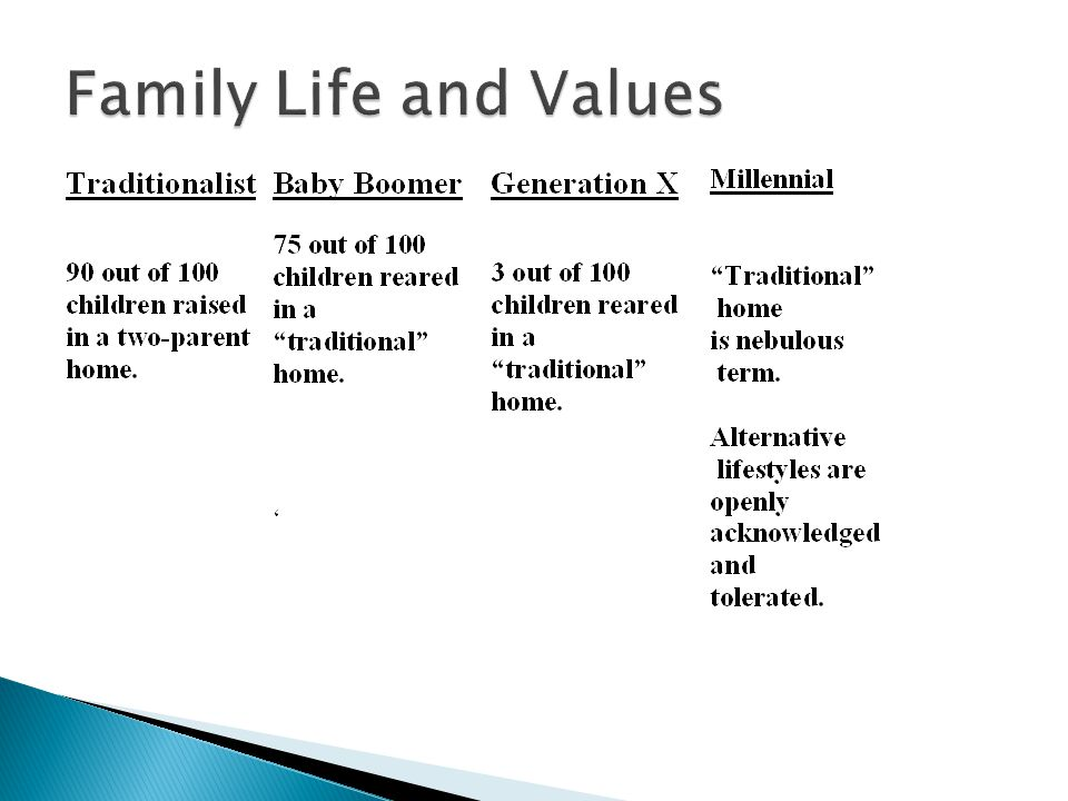 Family Life and Values