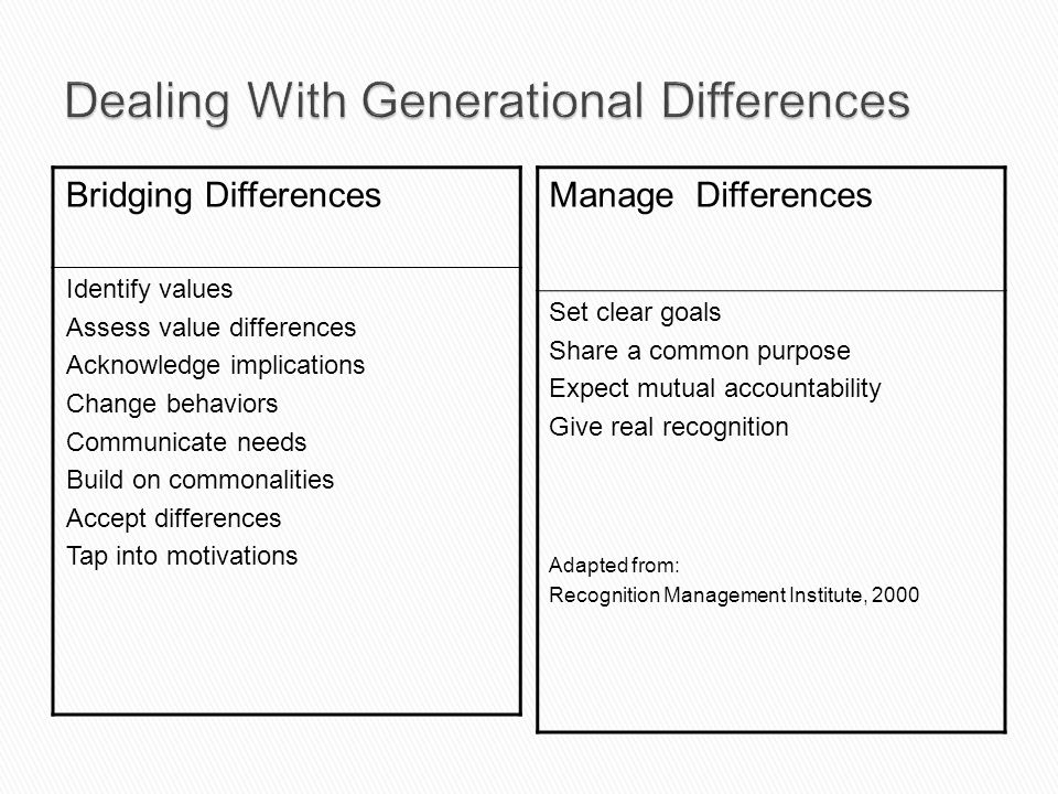 Dealing With Generational Differences
