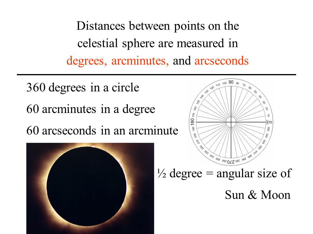 Distances between points on the celestial sphere are measured in degrees, arcminutes, and arcseconds