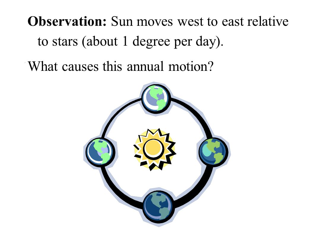 Observation: Sun moves west to east relative to stars (about 1 degree per day).