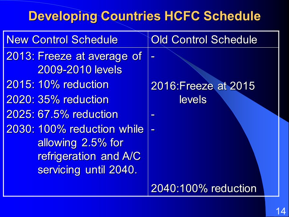 Developing Countries HCFC Schedule