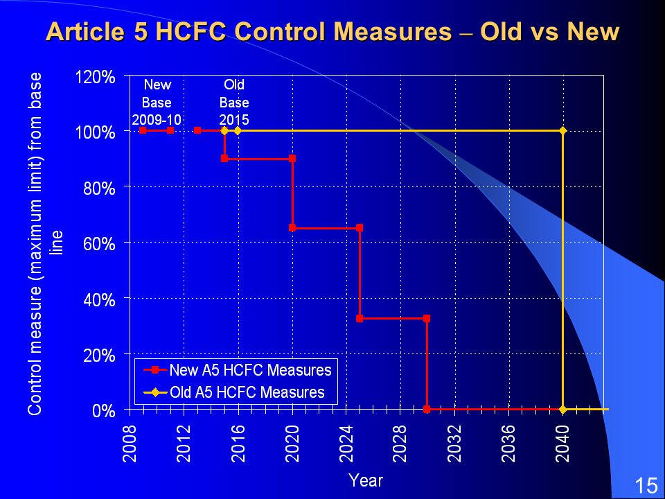 Article 5 HCFC Control Measures – Old vs New