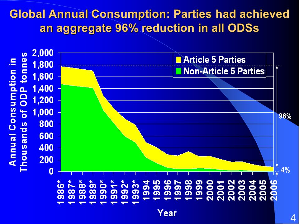 31 March 2017 Global Annual Consumption: Parties had achieved an aggregate 96% reduction in all ODSs.