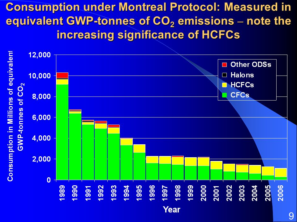31 March 2017 Consumption under Montreal Protocol: Measured in equivalent GWP-tonnes of CO2 emissions – note the increasing significance of HCFCs.