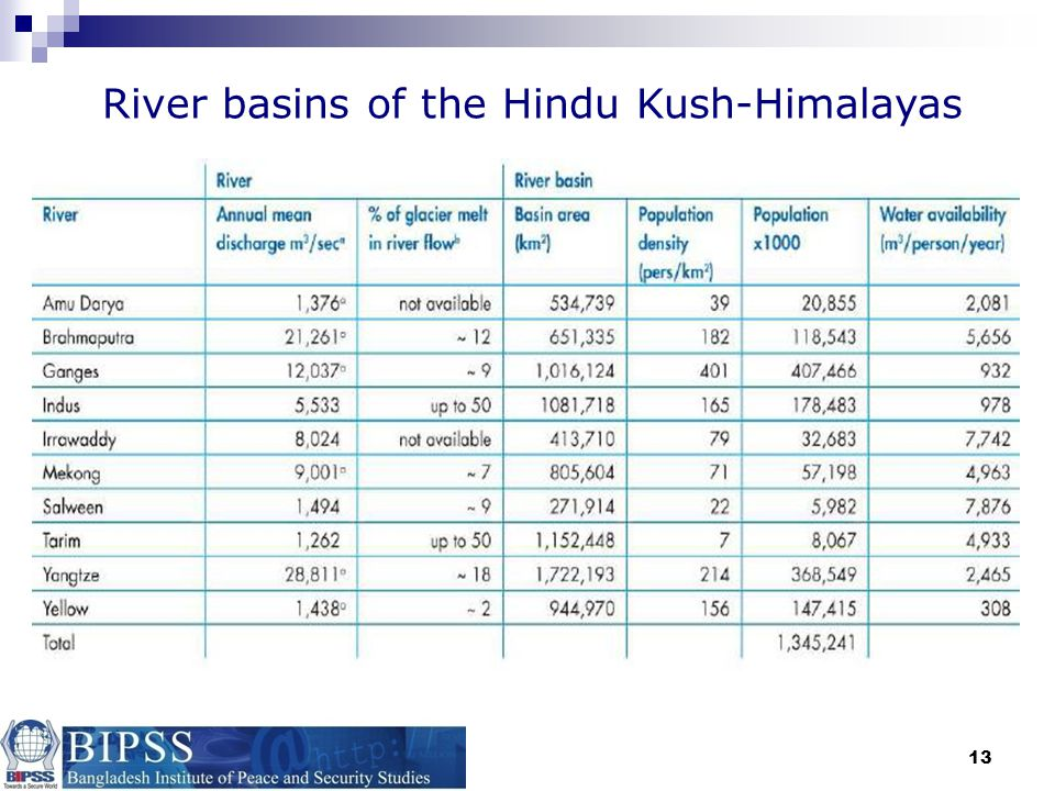 River basins of the Hindu Kush-Himalayas