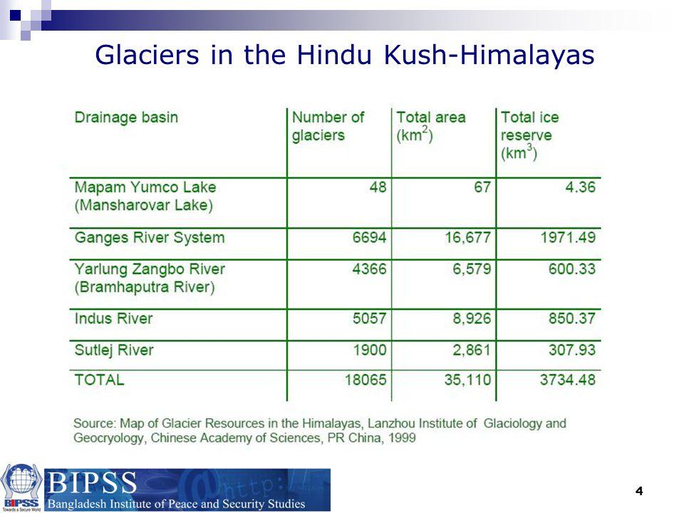 Glaciers in the Hindu Kush-Himalayas