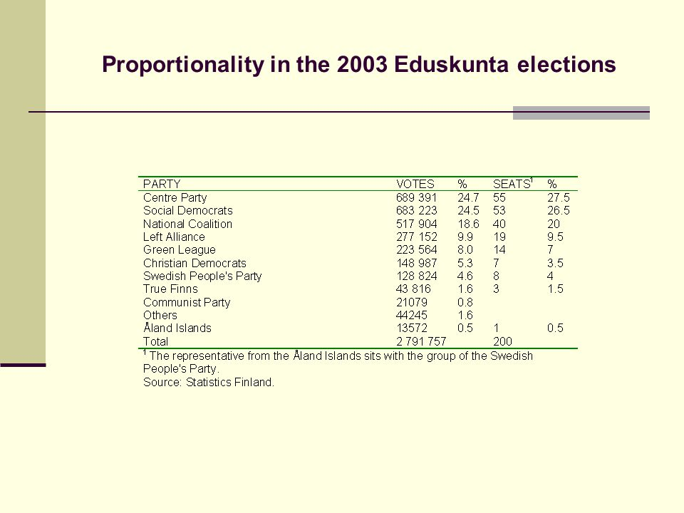 Proportionality in the 2003 Eduskunta elections