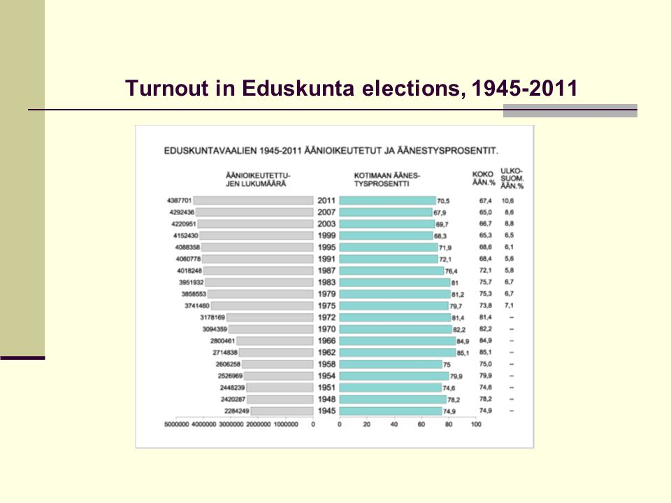 Turnout in Eduskunta elections, 1945-2011
