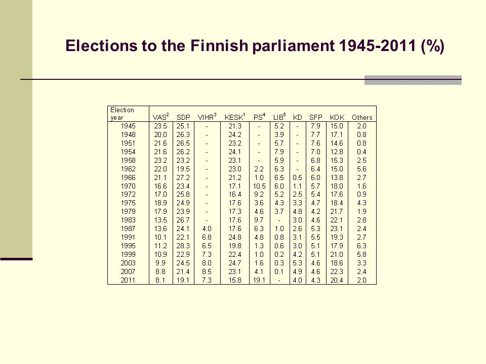 Elections to the Finnish parliament 1945-2011 (%)
