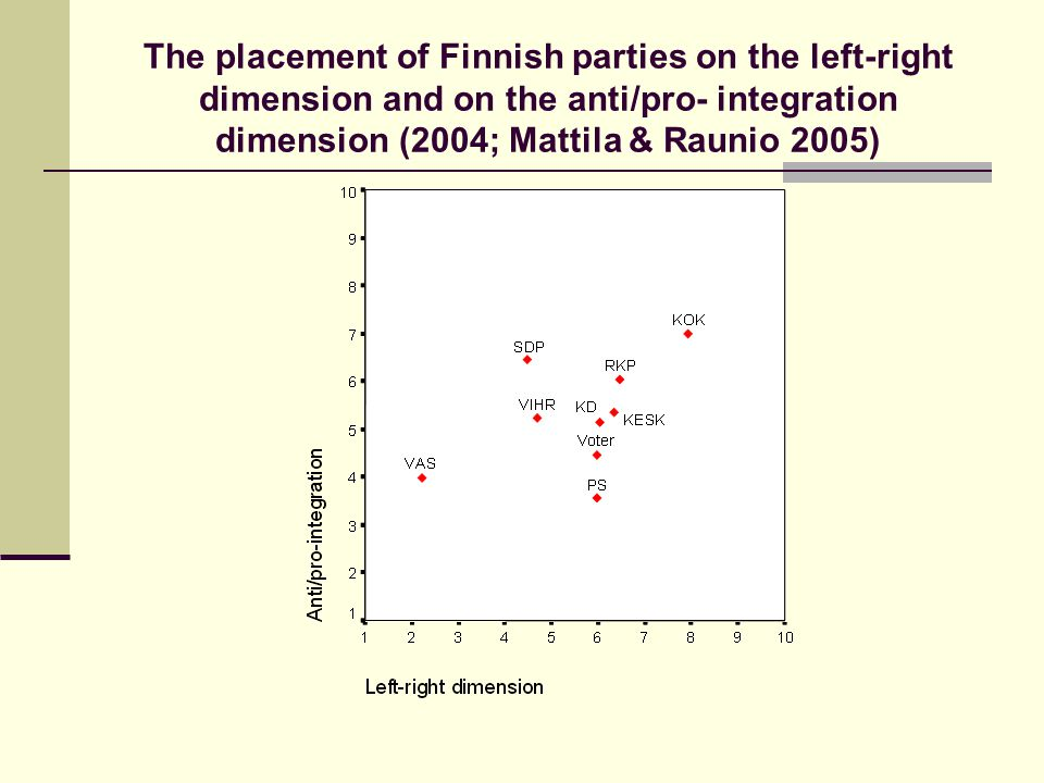 The placement of Finnish parties on the left-right dimension and on the anti/pro- integration dimension (2004; Mattila & Raunio 2005)