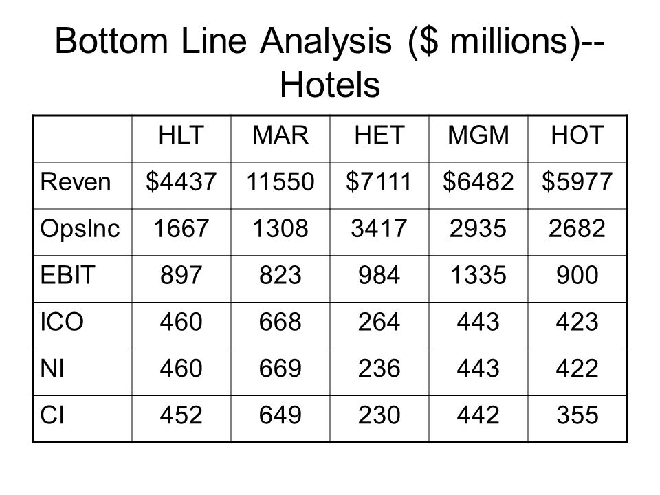 Bottom Line Analysis ($ millions)--Hotels