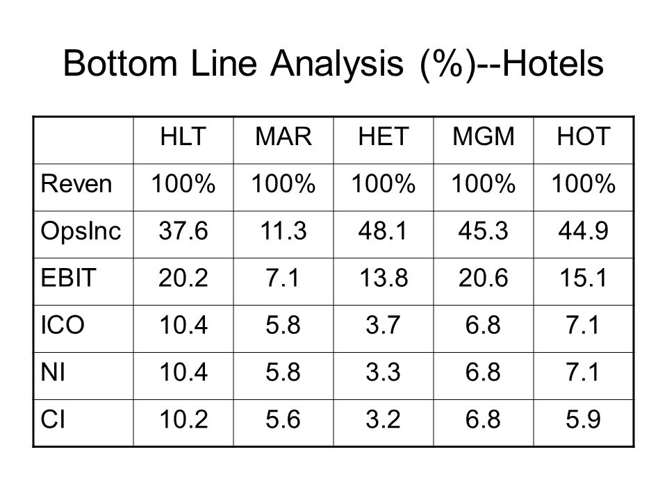 Bottom Line Analysis (%)--Hotels