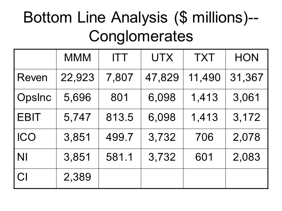 Bottom Line Analysis ($ millions)--Conglomerates