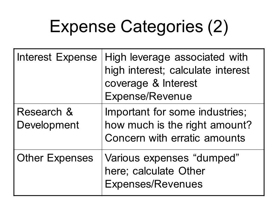 Expense Categories (2) Interest Expense