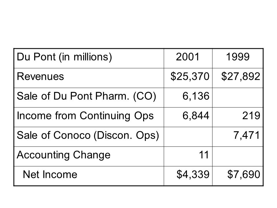 Du Pont (in millions) 2001. 1999. Revenues. $25,370. $27,892. Sale of Du Pont Pharm. (CO) 6,136.