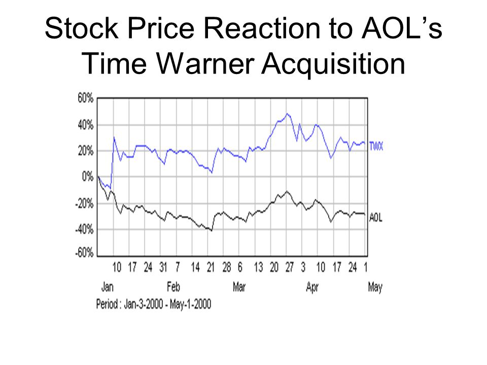Stock Price Reaction to AOL's Time Warner Acquisition