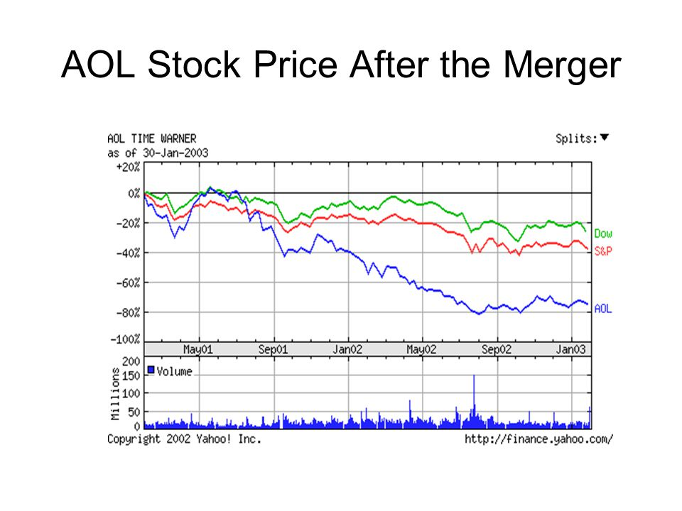 AOL Stock Price After the Merger
