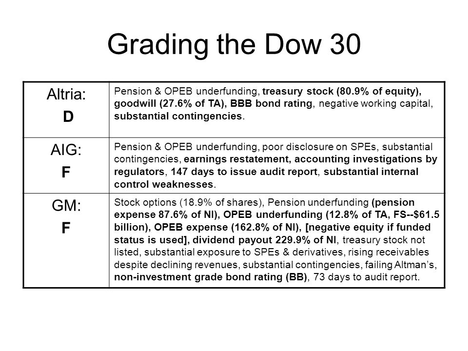Grading the Dow 30 Altria: D AIG: F GM: