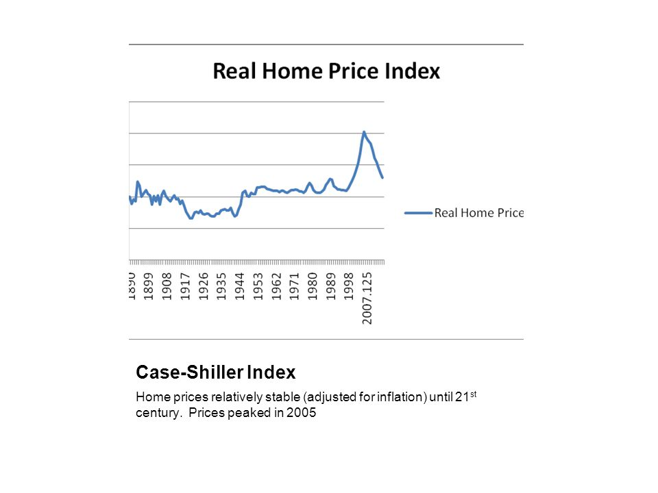 Case-Shiller Index Home prices relatively stable (adjusted for inflation) until 21st century.