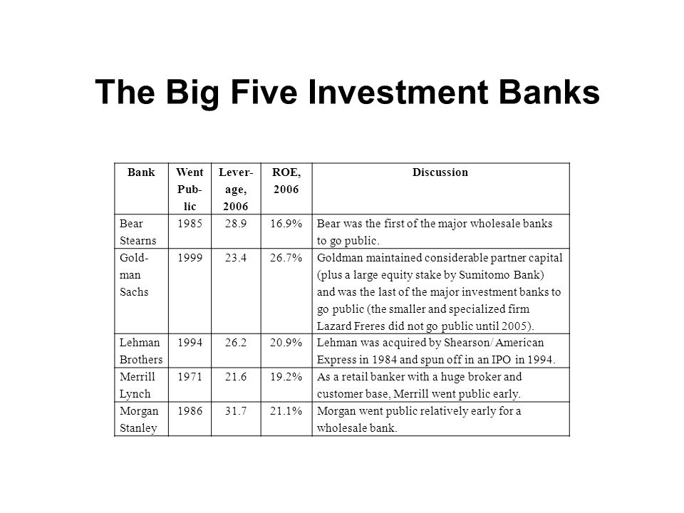 The Big Five Investment Banks