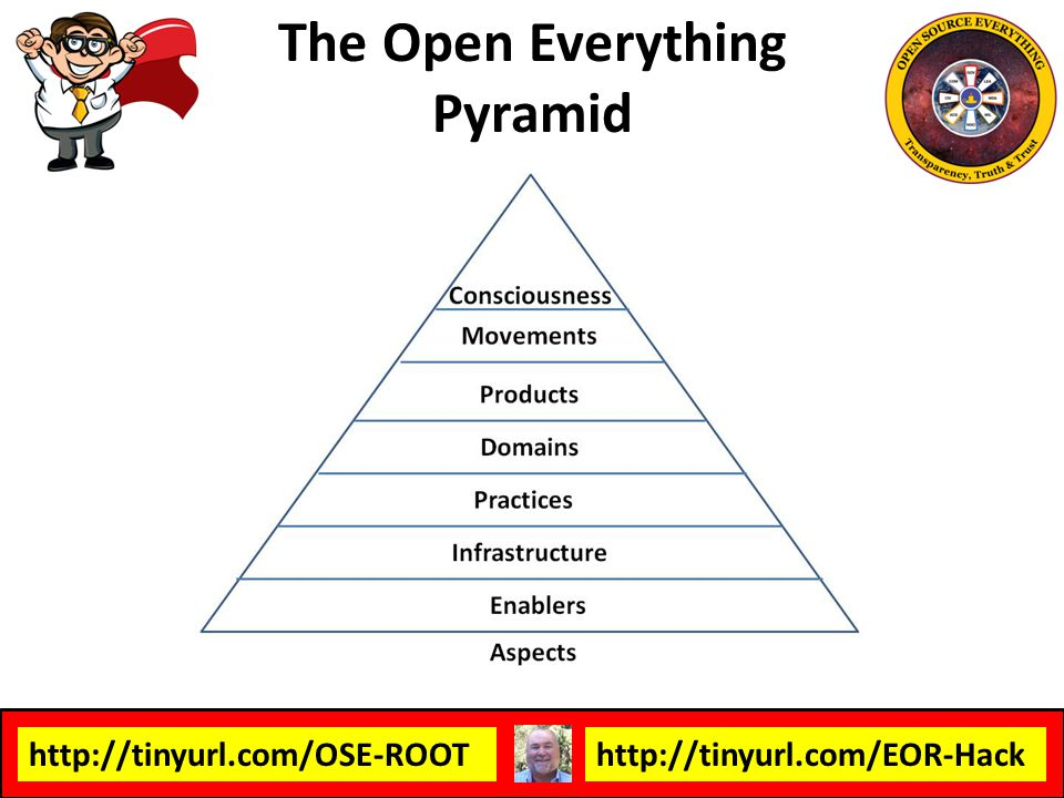 The Open Everything Pyramid