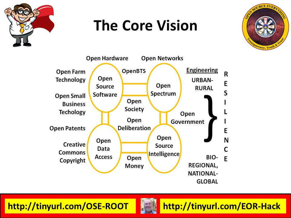 The Core Vision OpenBTS