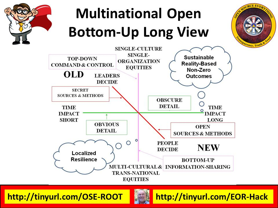 Multinational Open Bottom-Up Long View