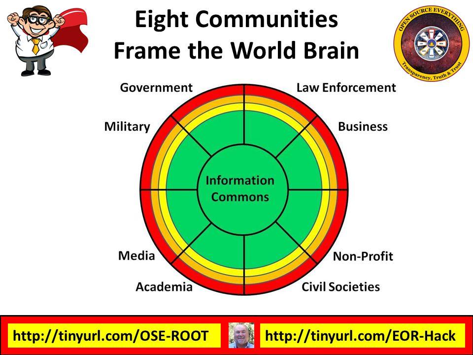 Eight Communities Frame the World Brain