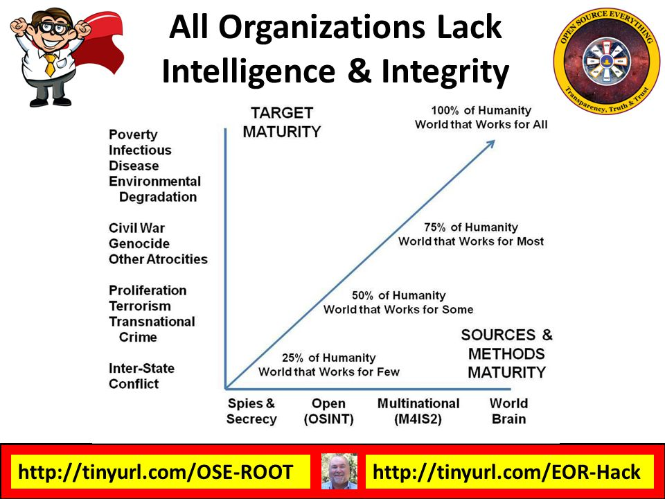 All Organizations Lack Intelligence & Integrity