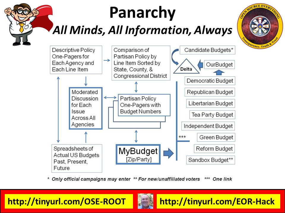 Panarchy All Minds, All Information, Always