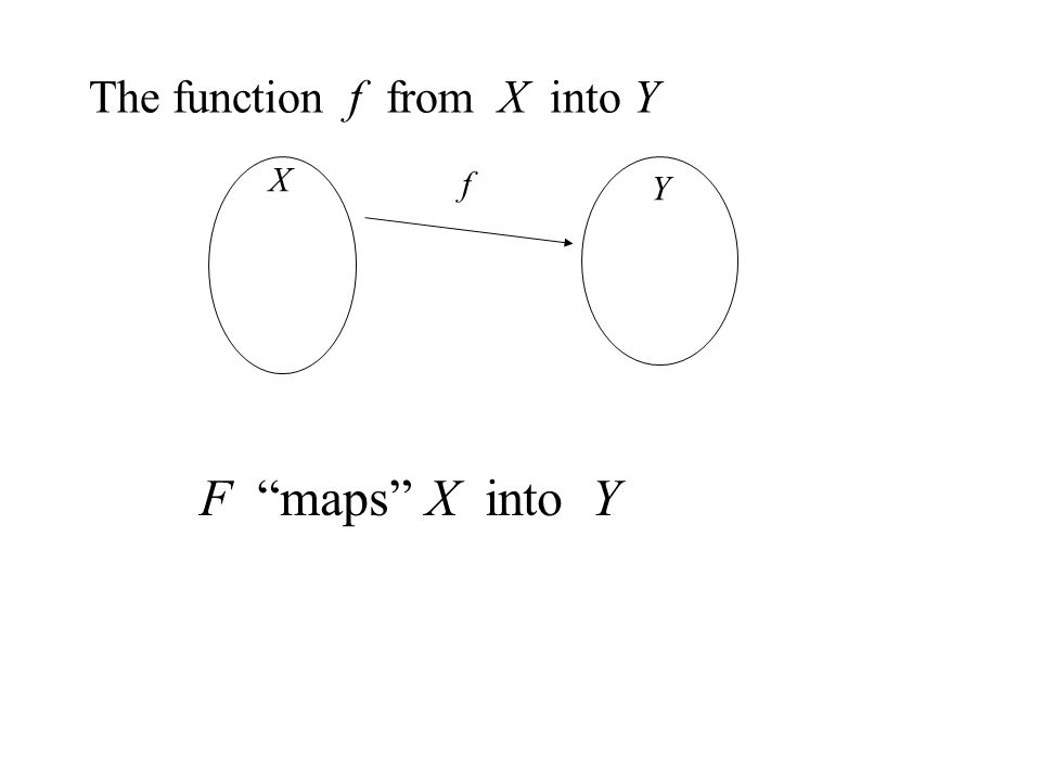 The function f from X into Y