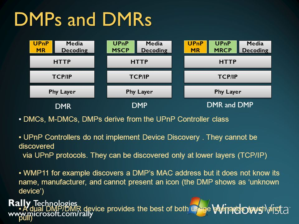 DMPs and DMRs DMP DMR and DMP DMR