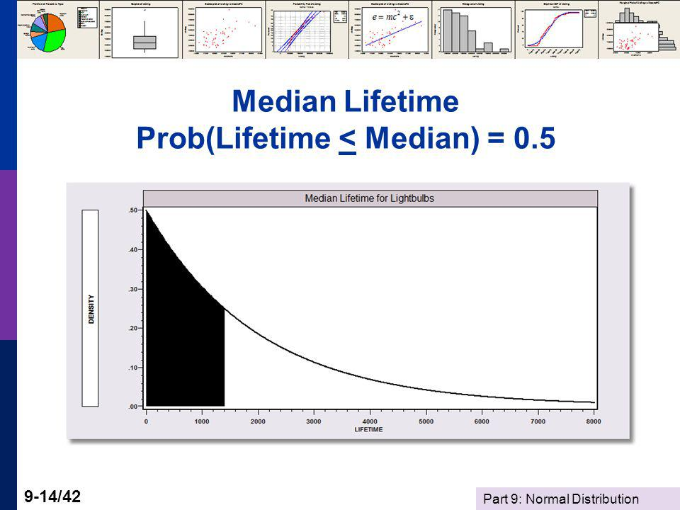 Median Lifetime Prob(Lifetime < Median) = 0.5