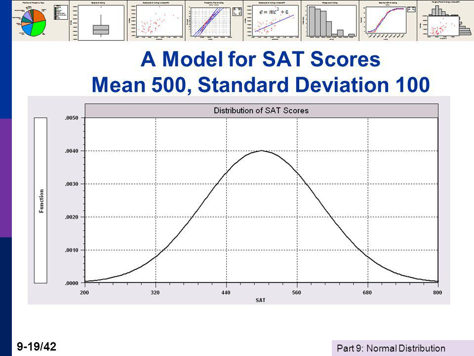 A Model for SAT Scores Mean 500, Standard Deviation 100