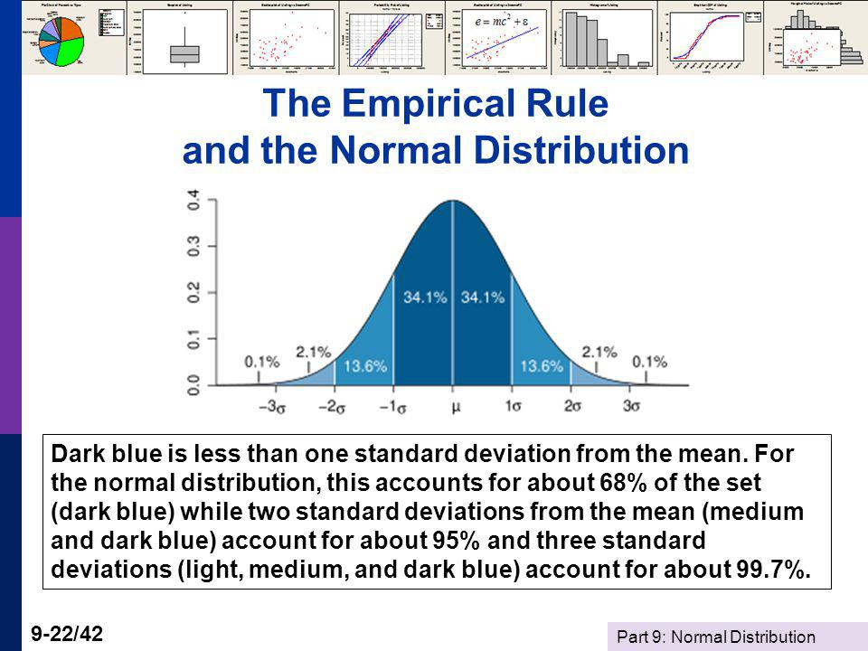 The Empirical Rule and the Normal Distribution