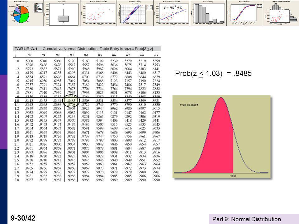 Prob(z < 1.03) = .8485