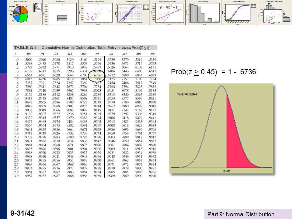 Prob(z > 0.45) = 1 - .6736