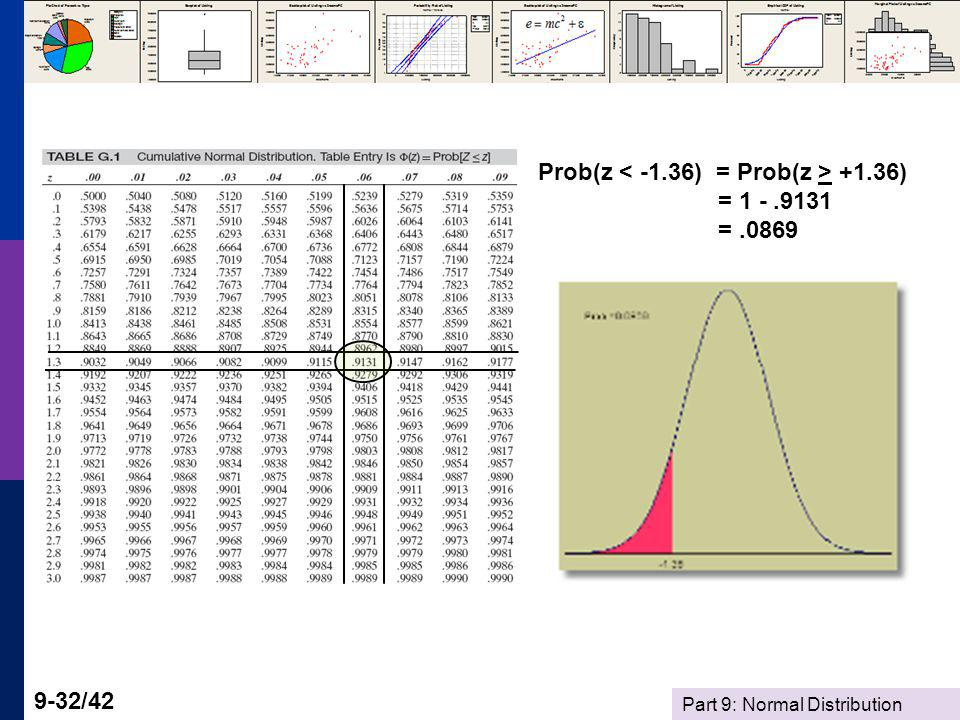 Prob(z < -1.36) = Prob(z > +1.36) = 1 - .9131 = .0869