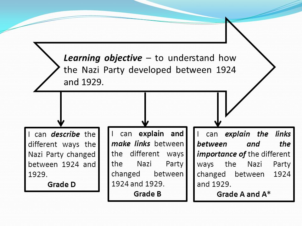 Learning objective – to understand how the Nazi Party developed between 1924 and 1929.