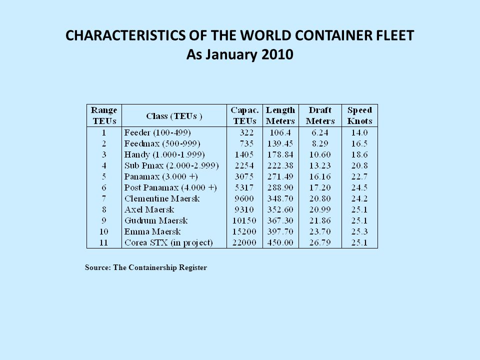 CHARACTERISTICS OF THE WORLD CONTAINER FLEET As January 2010