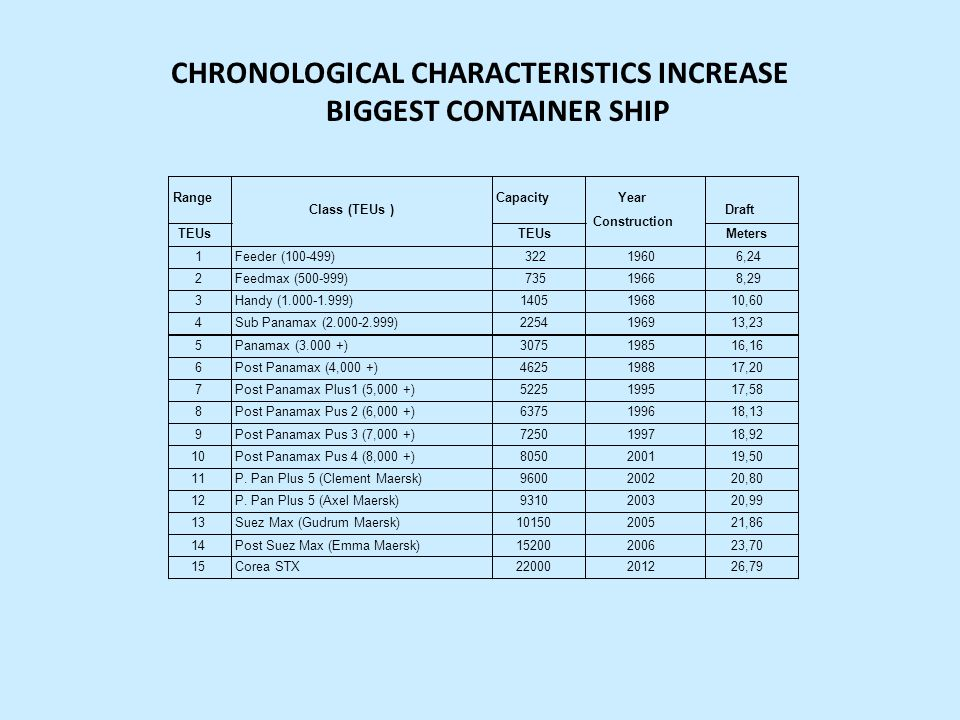 CHRONOLOGICAL CHARACTERISTICS INCREASE BIGGEST CONTAINER SHIP