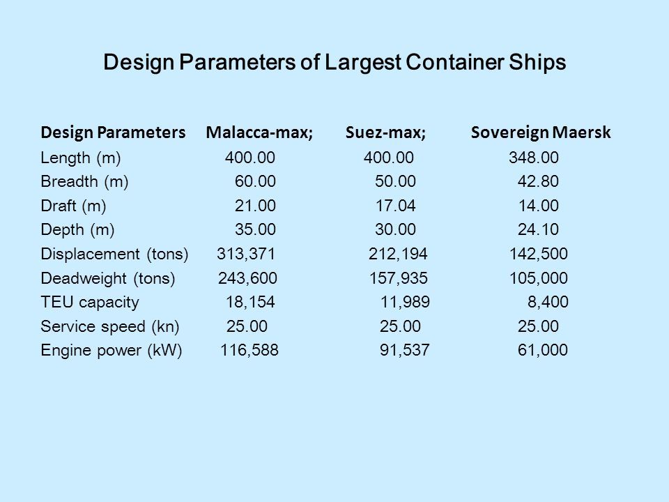 Design Parameters of Largest Container Ships