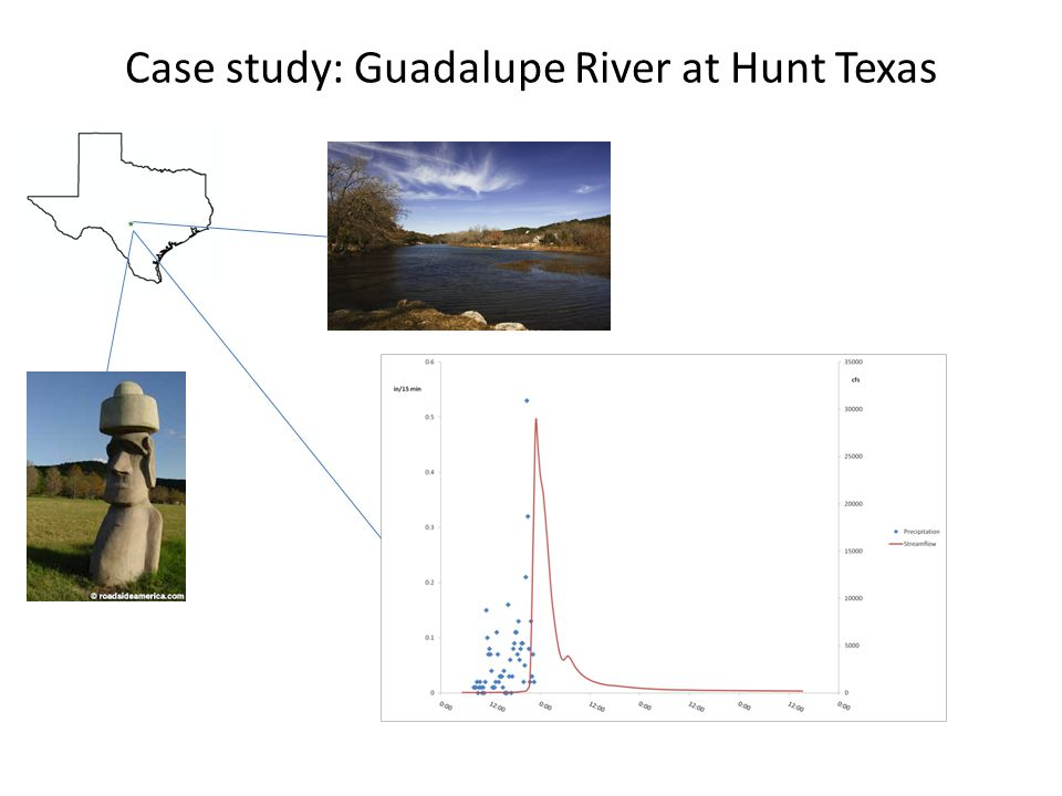 Case study: Guadalupe River at Hunt Texas