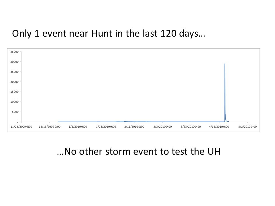 …No other storm event to test the UH