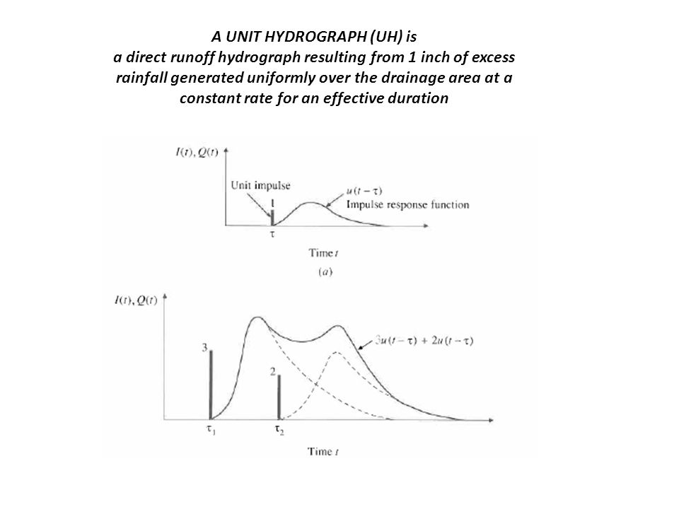 A UNIT HYDROGRAPH (UH) is