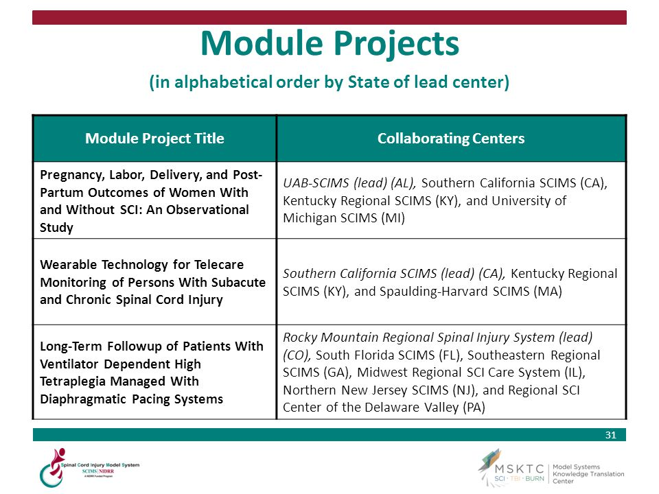 Module Projects (in alphabetical order by State of lead center)
